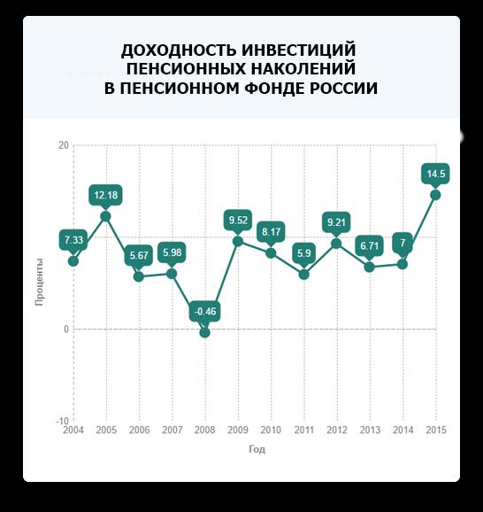 Доходность Пенсионного Фонда России