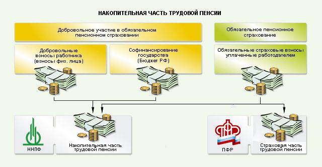 Итоги 2016 года программы софинансирования пенсионных накоплений // nnpf.ru